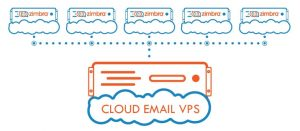 CLOUD EMAIL VPS